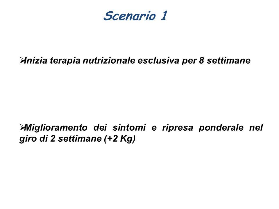 Scenario 1 Inizia terapia nutrizionale esclusiva per 8 settimane