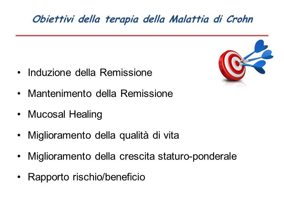 Obiettivi della terapia della Malattia di Crohn
