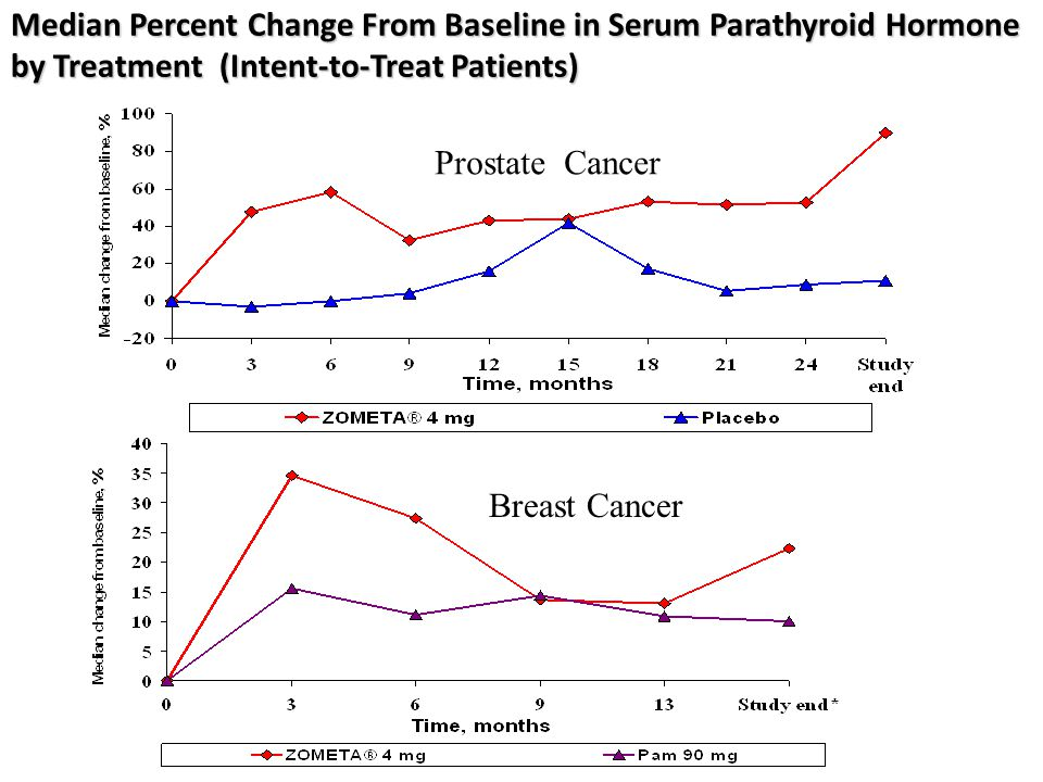 Median Percent Change From Baseline in Serum Parathyroid Hormone by Treatment (Intent-to-Treat Patients)
