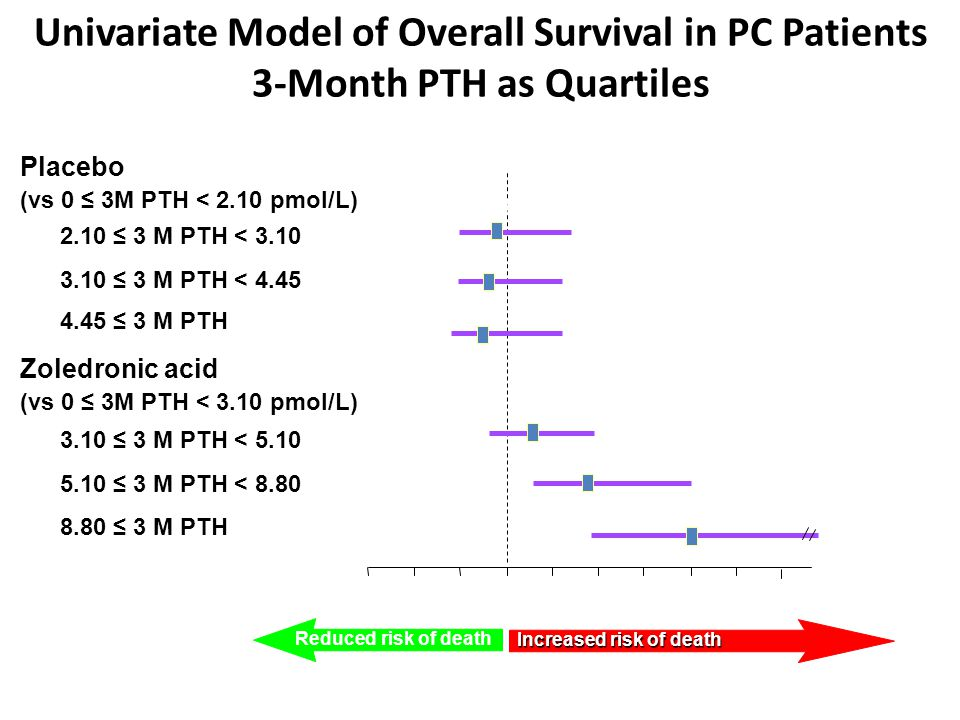 Univariate Model of Overall Survival in PC Patients 3-Month PTH as Quartiles