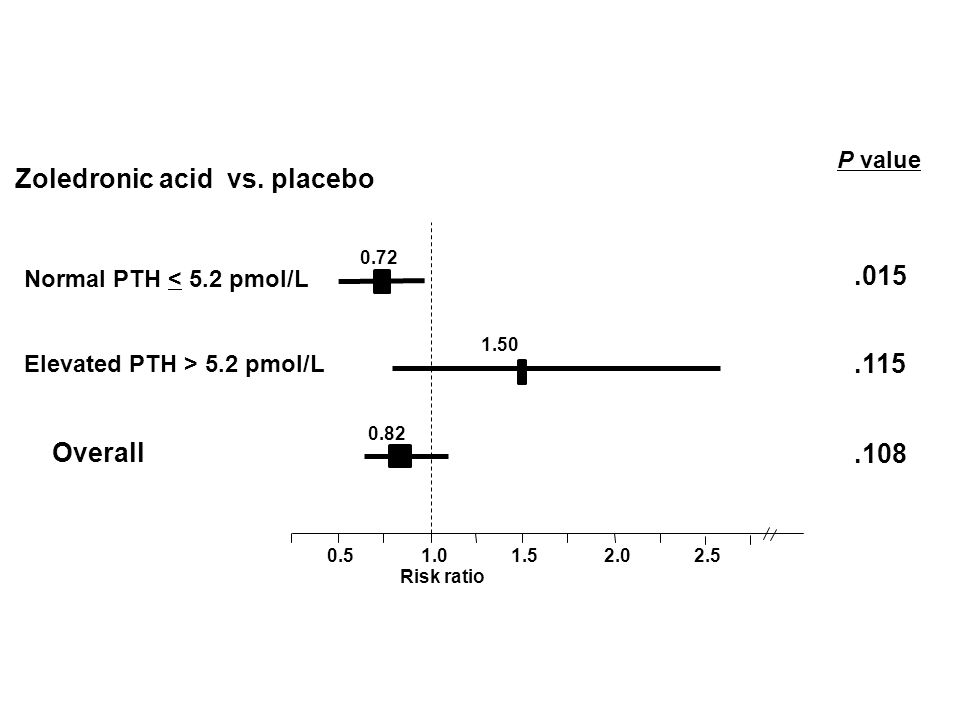 Zoledronic acid vs. placebo
