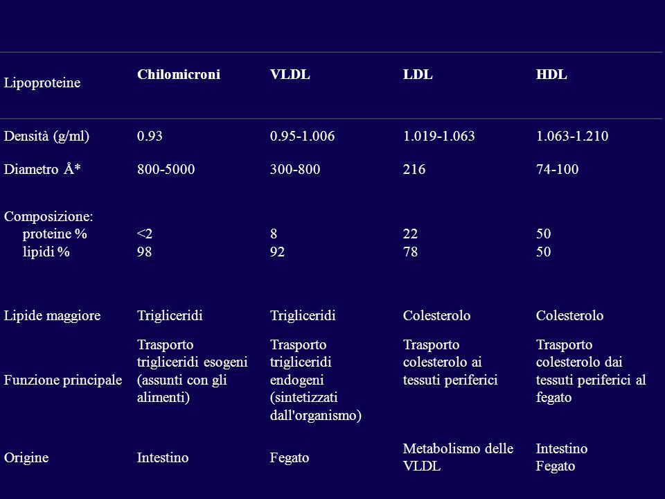 Lipoproteine Chilomicroni. VLDL. LDL. HDL. Densità (g/ml) 0.93. 0.95-1.006. 1.019-1.063. 1.063-1.210.