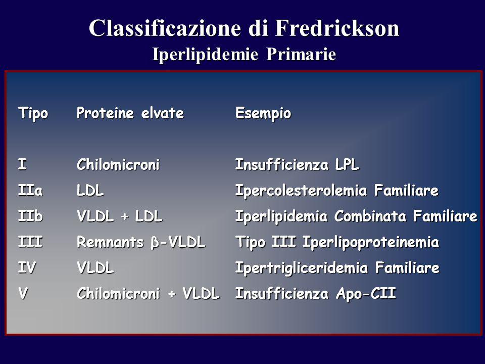 Classificazione di Fredrickson Iperlipidemie Primarie