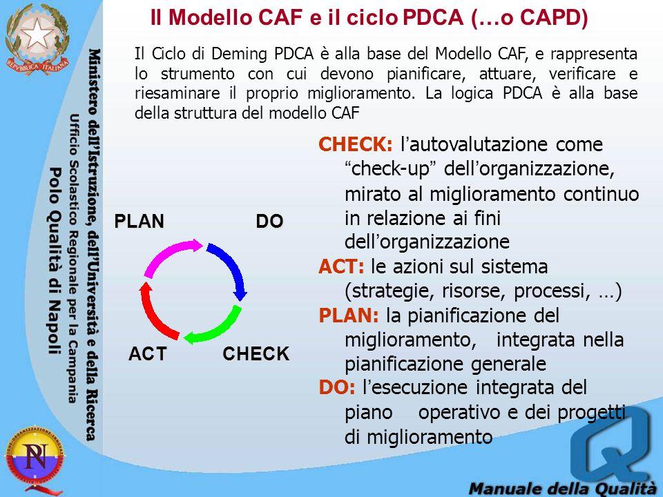 Il Modello CAF e il ciclo PDCA (…o CAPD)