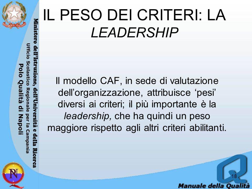 IL PESO DEI CRITERI: LA LEADERSHIP