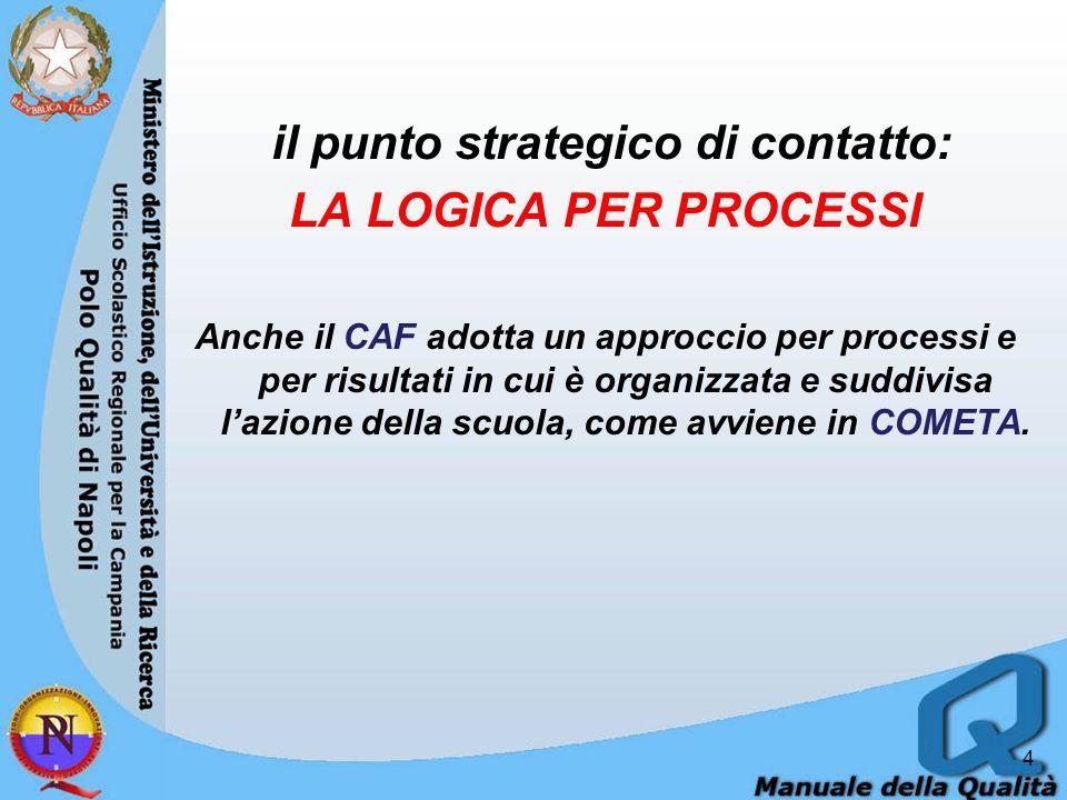 il punto strategico di contatto: