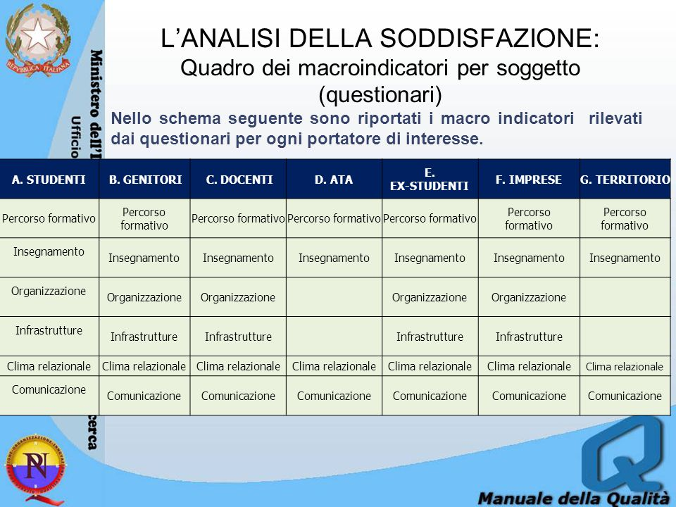 L'ANALISI DELLA SODDISFAZIONE: Quadro dei macroindicatori per soggetto (questionari)