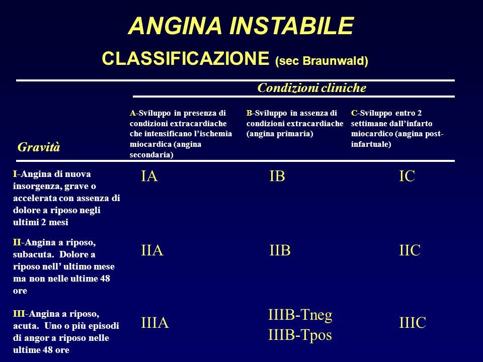 ANGINA INSTABILE CLASSIFICAZIONE (sec Braunwald) IA IB IC IIA IIB IIC