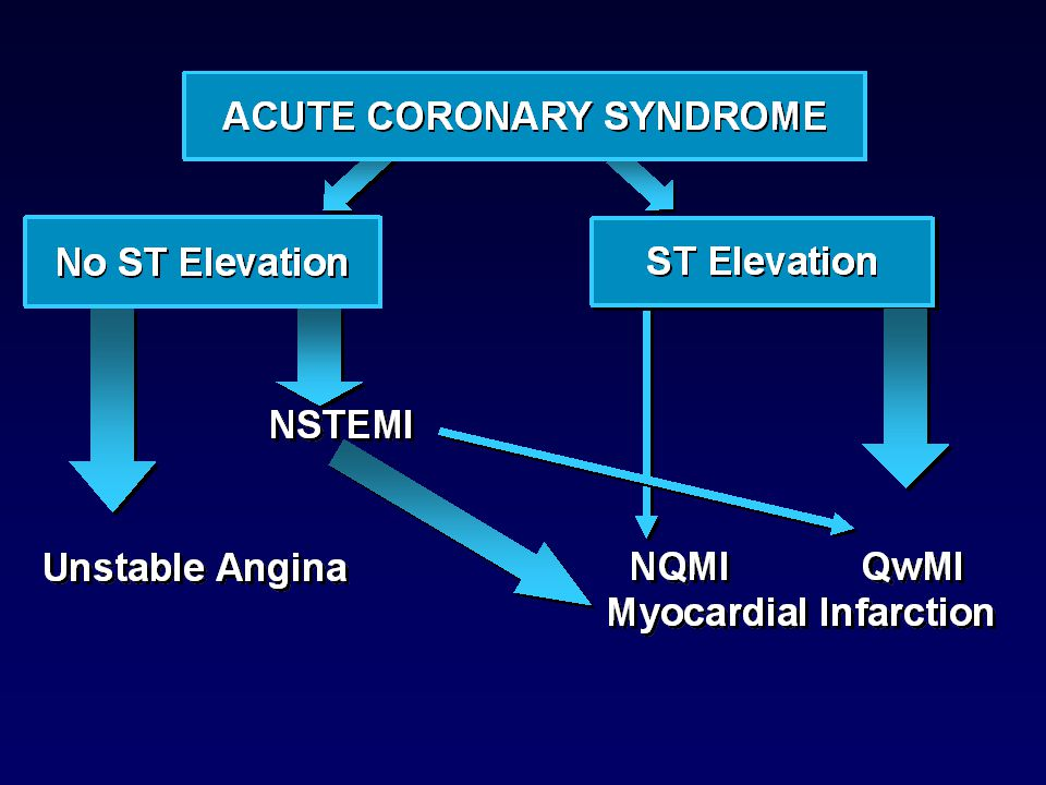 Nomenclature of acute coronary syndromes