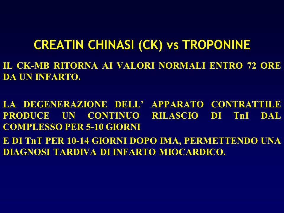 CREATIN CHINASI (CK) vs TROPONINE