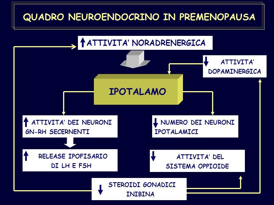 QUADRO NEUROENDOCRINO IN PREMENOPAUSA