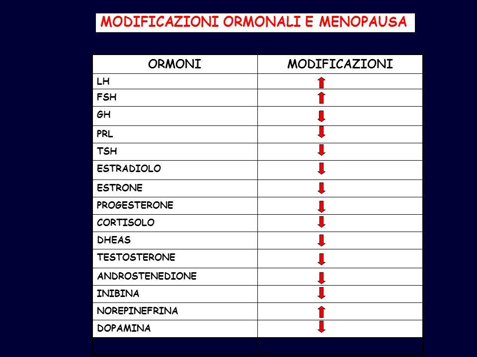 MODIFICAZIONI ORMONALI E MENOPAUSA