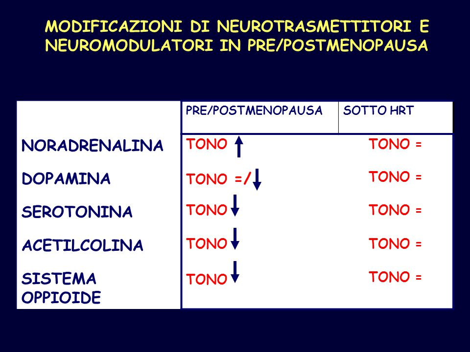 MODIFICAZIONI DI NEUROTRASMETTITORI E NEUROMODULATORI IN PRE/POSTMENOPAUSA