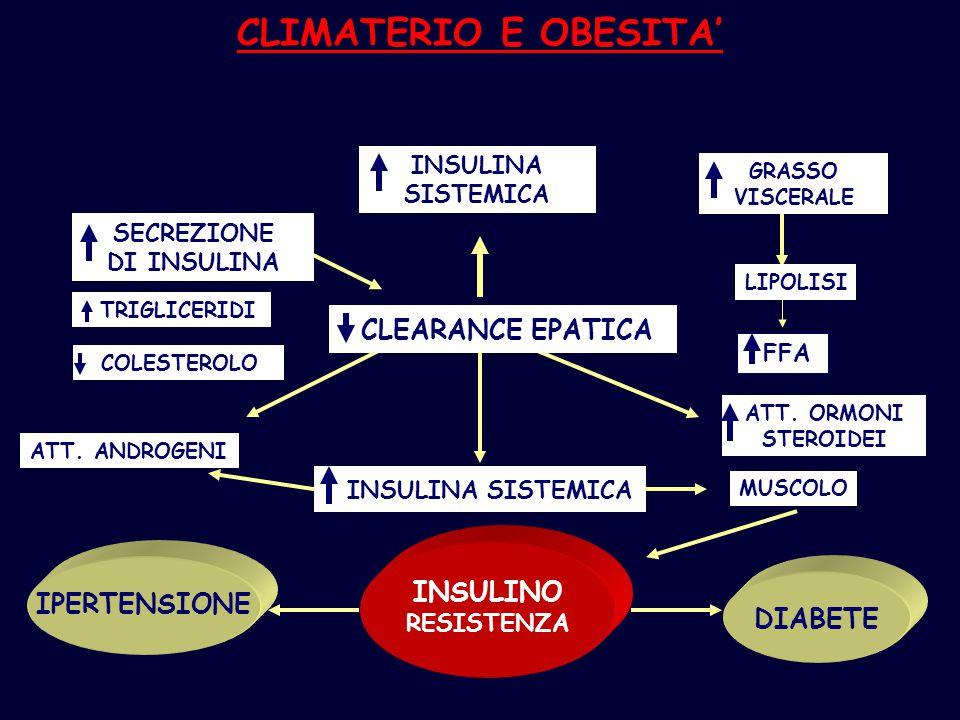 CLIMATERIO E OBESITA' INSULINO IPERTENSIONE DIABETE INSULINA SISTEMICA