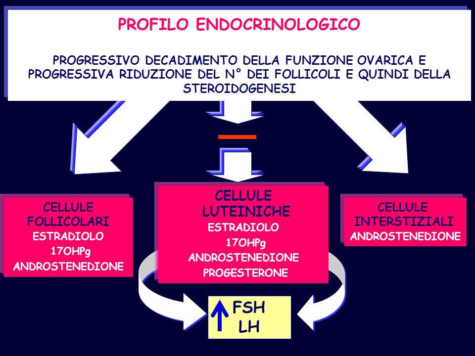 PROFILO ENDOCRINOLOGICO PROGRESSIVO DECADIMENTO DELLA FUNZIONE OVARICA E PROGRESSIVA RIDUZIONE DEL N° DEI FOLLICOLI E QUINDI DELLA STEROIDOGENESI