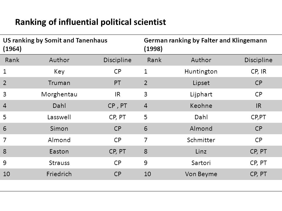 Ranking of influential political scientist