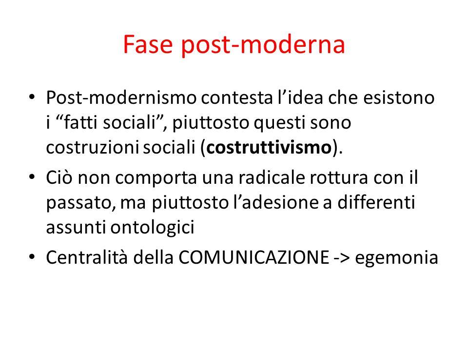 Fase post-moderna Post-modernismo contesta l'idea che esistono i fatti sociali , piuttosto questi sono costruzioni sociali (costruttivismo).