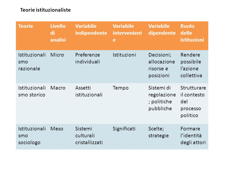 Teorie istituzionaliste
