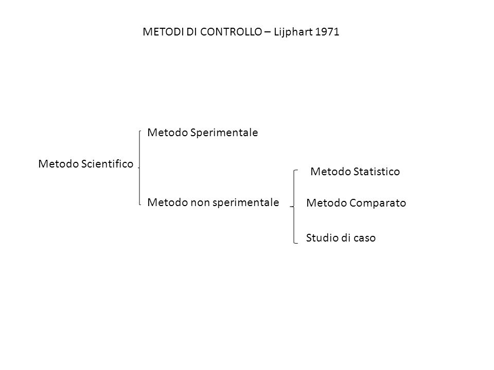 METODI DI CONTROLLO – Lijphart 1971