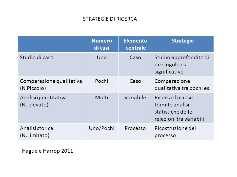 STRATEGIE DI RICERCA Numero. di casi. Elemento. centrale. Strategie. Studio di caso. Uno. Caso.