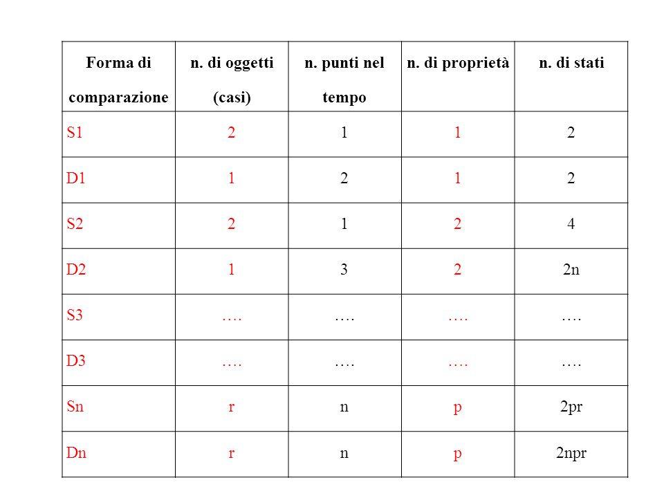 Forma di comparazione n. di oggetti (casi) n. punti nel tempo. n. di proprietà. n. di stati. S1.