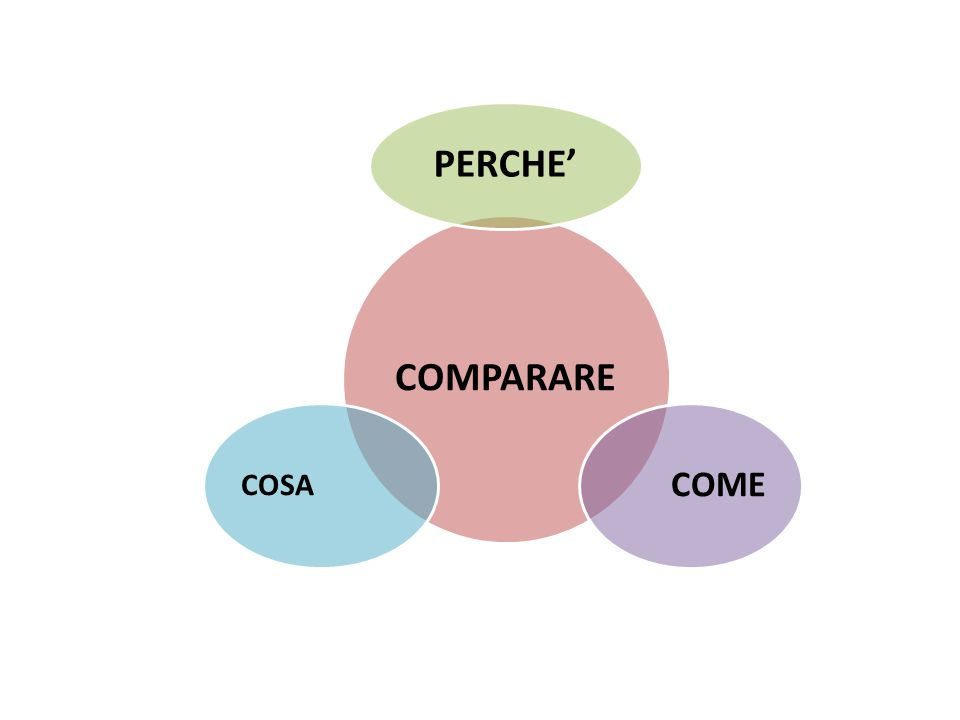 COMPARARE PERCHE' COME COSA