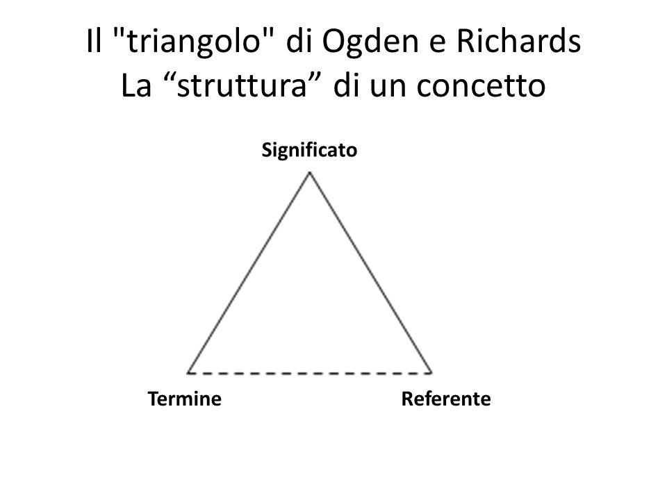 Il triangolo di Ogden e Richards La struttura di un concetto