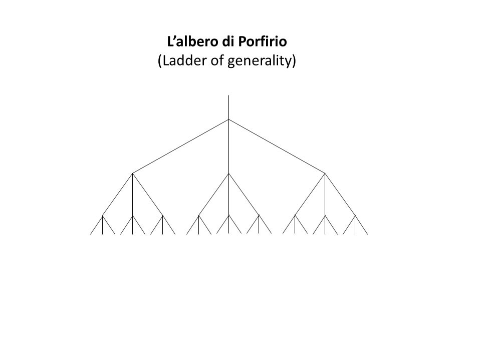 (Ladder of generality)