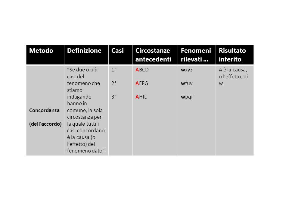 Metodo Definizione Casi Circostanze antecedenti Fenomeni rilevati …