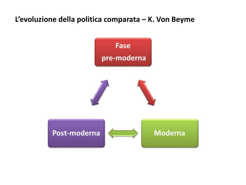 L'evoluzione della politica comparata – K. Von Beyme