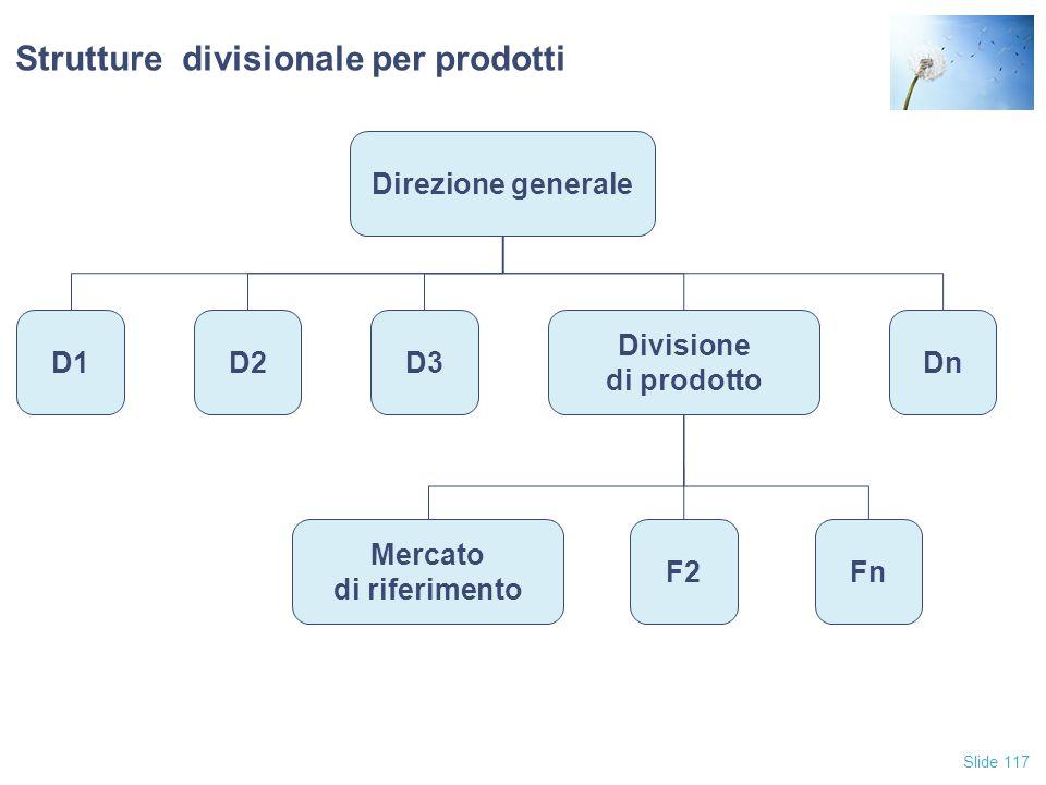 Strutture divisionale per prodotti