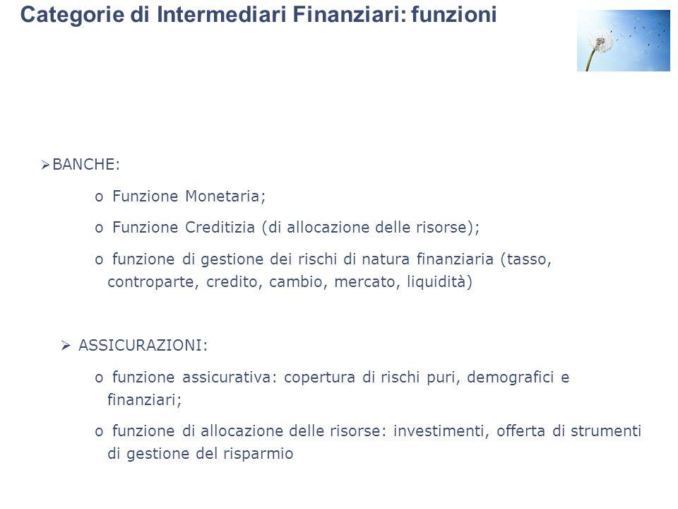 Categorie di Intermediari Finanziari: funzioni