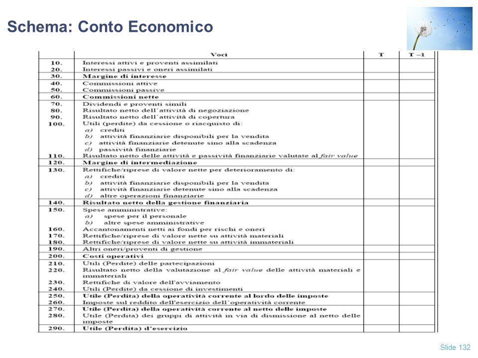 Schema: Conto Economico