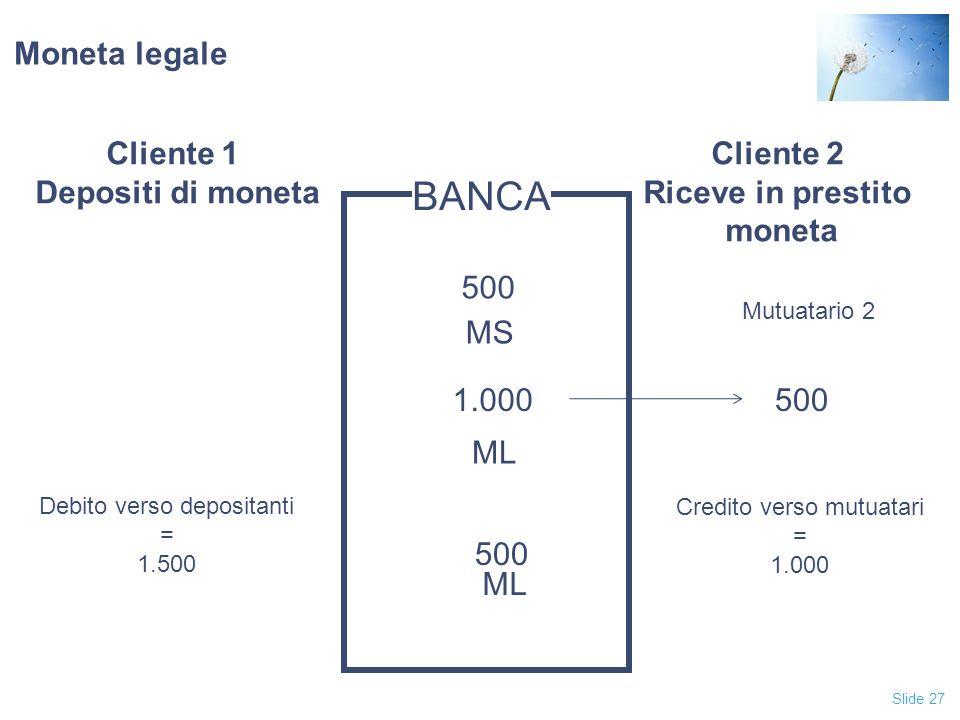 BANCA Moneta legale Cliente 1 Depositi di moneta Cliente 2