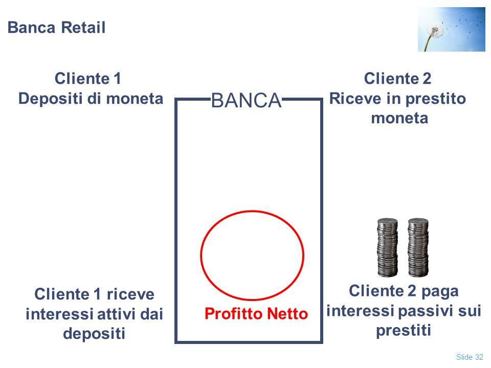BANCA Banca Retail Cliente 1 Depositi di moneta Cliente 2