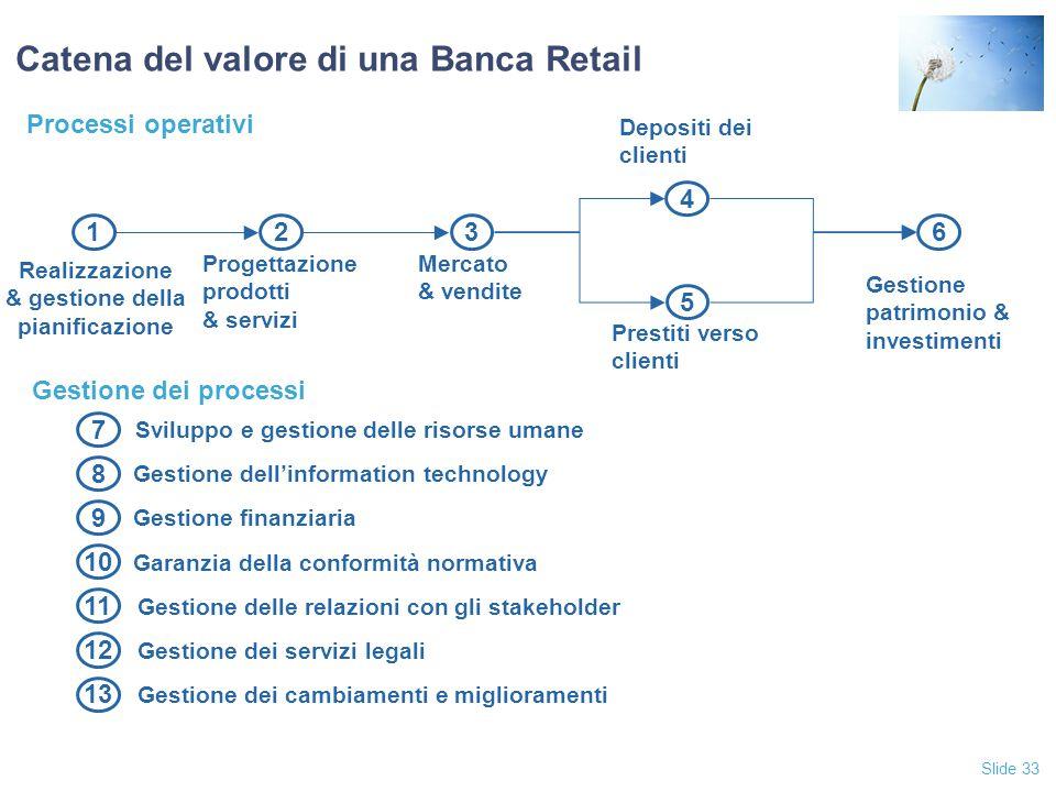 Catena del valore di una Banca Retail