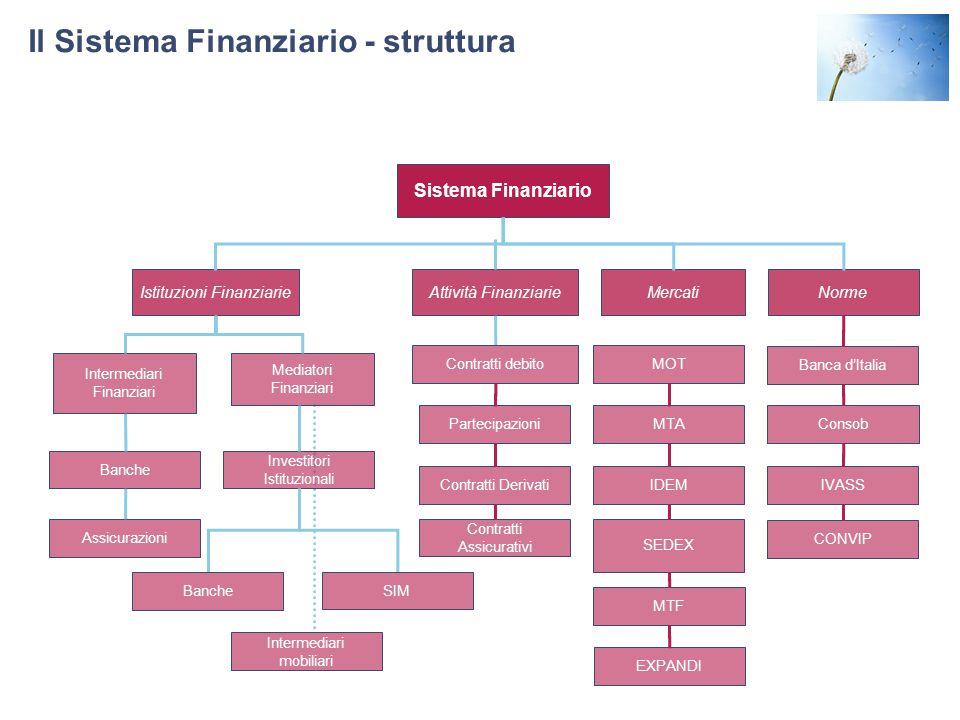 Il Sistema Finanziario - struttura