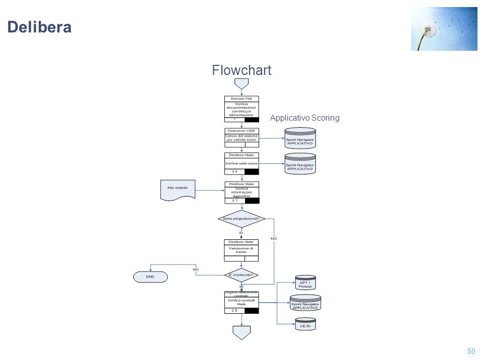 Delibera Flowchart Applicativo Scoring