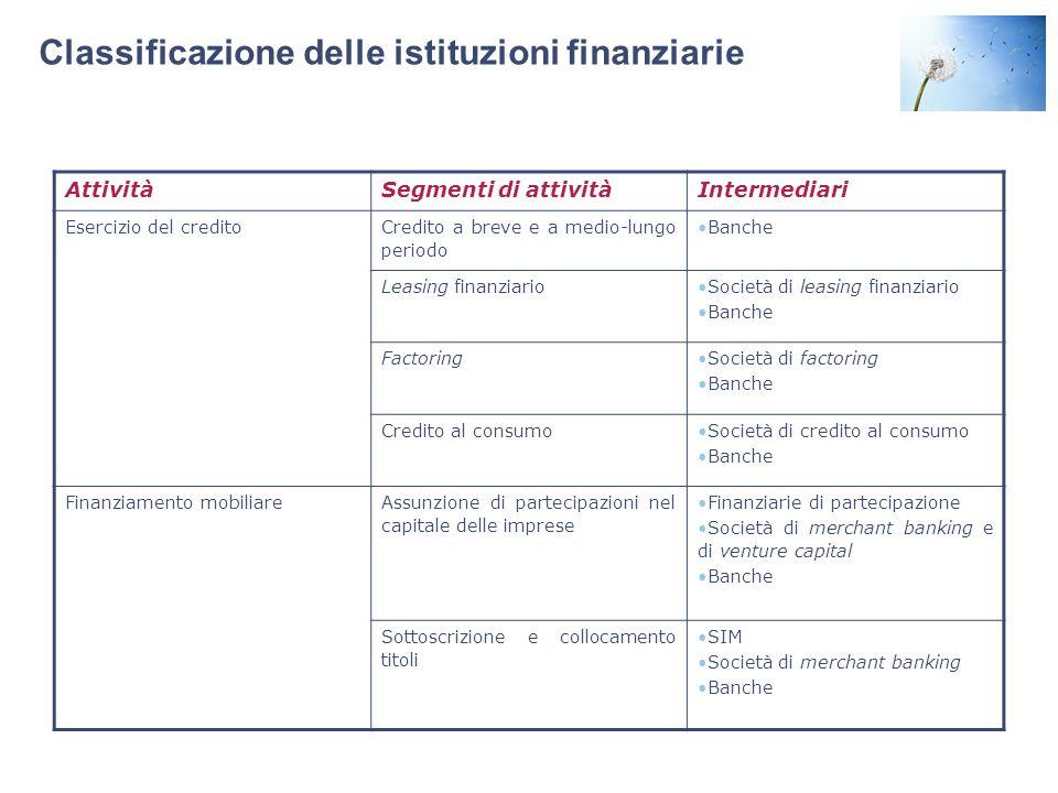 Classificazione delle istituzioni finanziarie