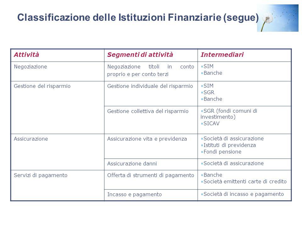 Classificazione delle Istituzioni Finanziarie (segue)