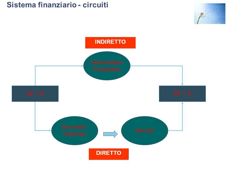 Sistema finanziario - circuiti