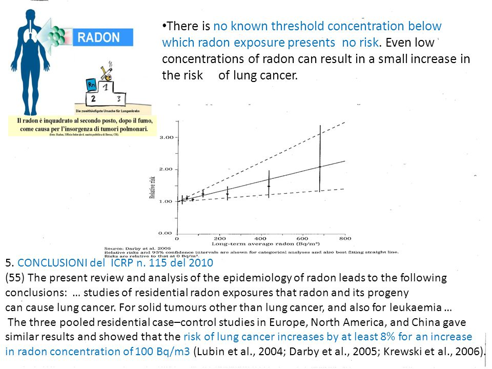 There is no known threshold concentration below which radon exposure presents no risk. Even low concentrations of radon can result in a small increase in the risk of lung cancer.