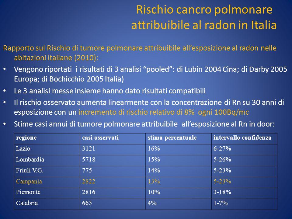 Rischio cancro polmonare attribuibile al radon in Italia