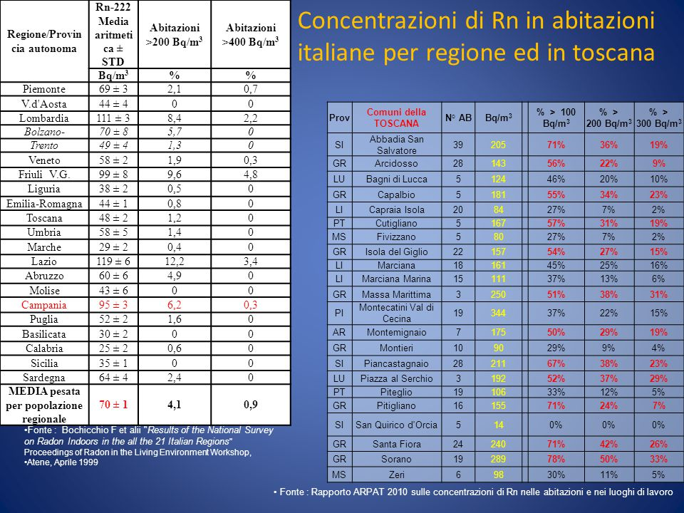 Concentrazioni di Rn in abitazioni italiane per regione ed in toscana