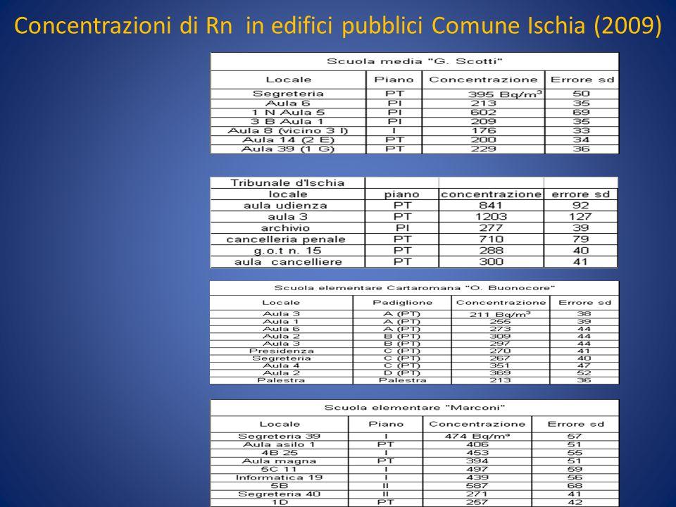 Concentrazioni di Rn in edifici pubblici Comune Ischia (2009)