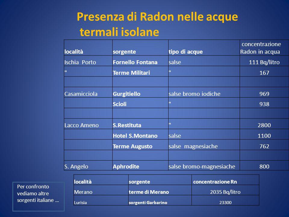 Presenza di Radon nelle acque termali isolane