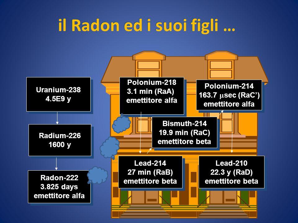 il Radon ed i suoi figli …