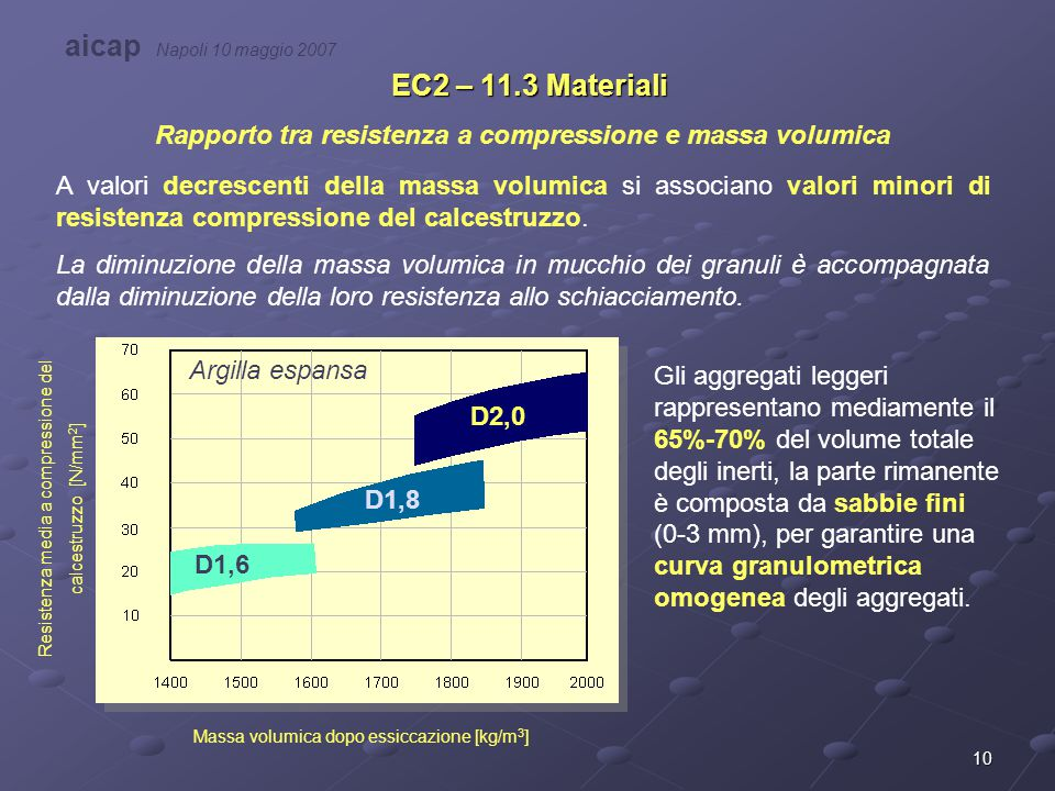 Rapporto tra resistenza a compressione e massa volumica