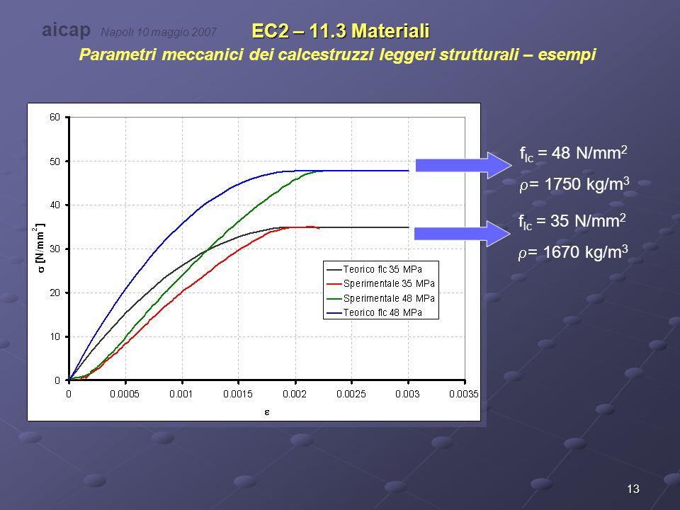 Parametri meccanici dei calcestruzzi leggeri strutturali – esempi