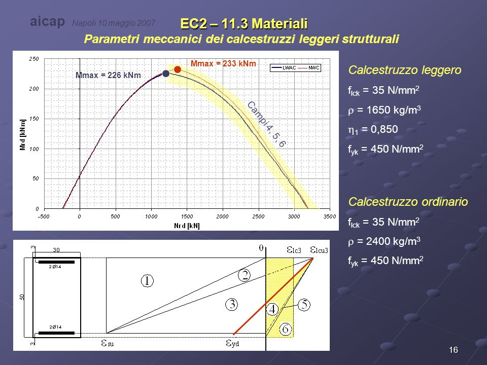 Parametri meccanici dei calcestruzzi leggeri strutturali